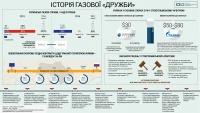 Стокгольмський арбітраж оголосив перше рішення у справі між Нафтогазом і Газпромом (інфографіка)