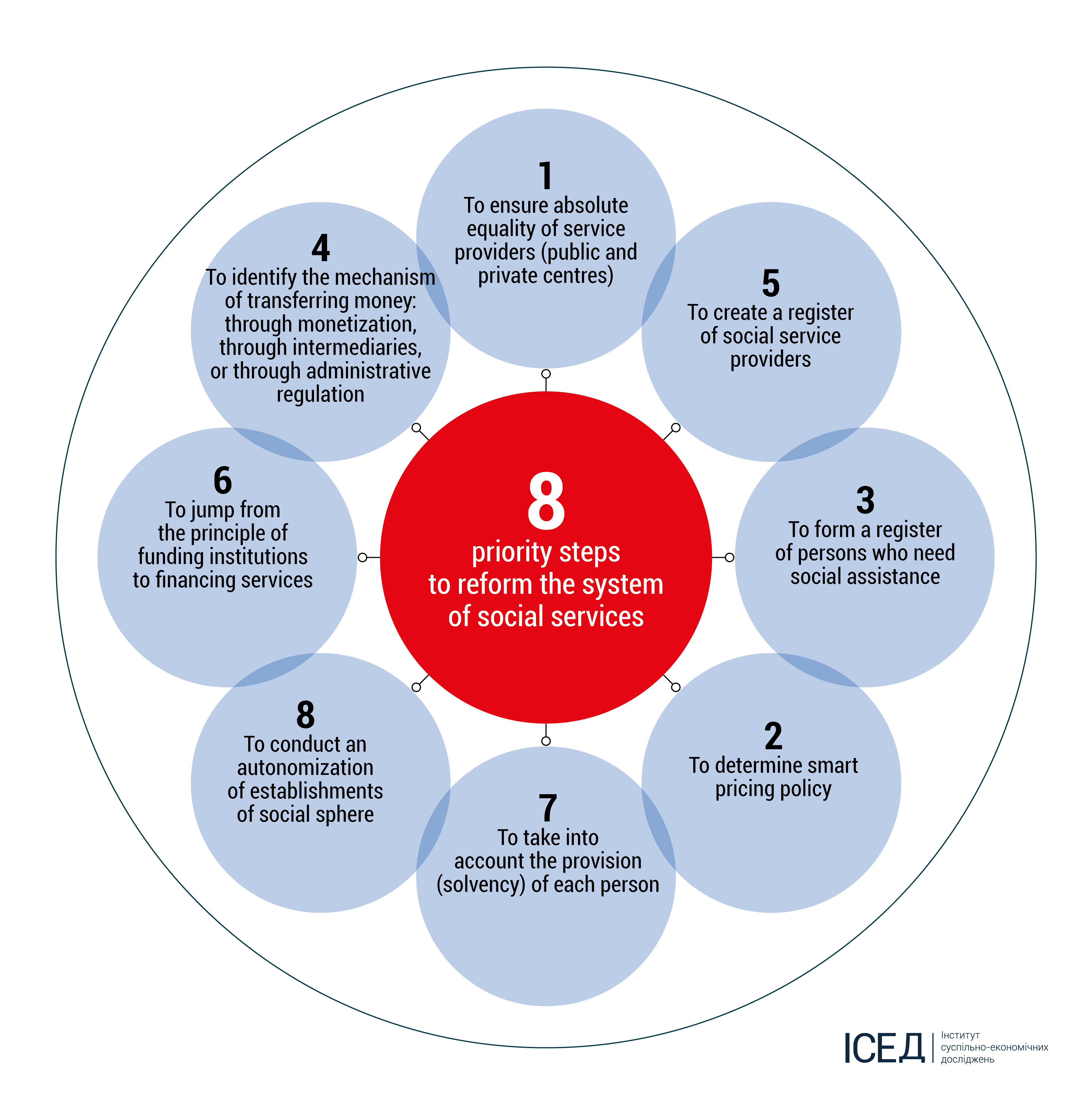 Reform Of The System Of Social Services 8 Priority Steps State