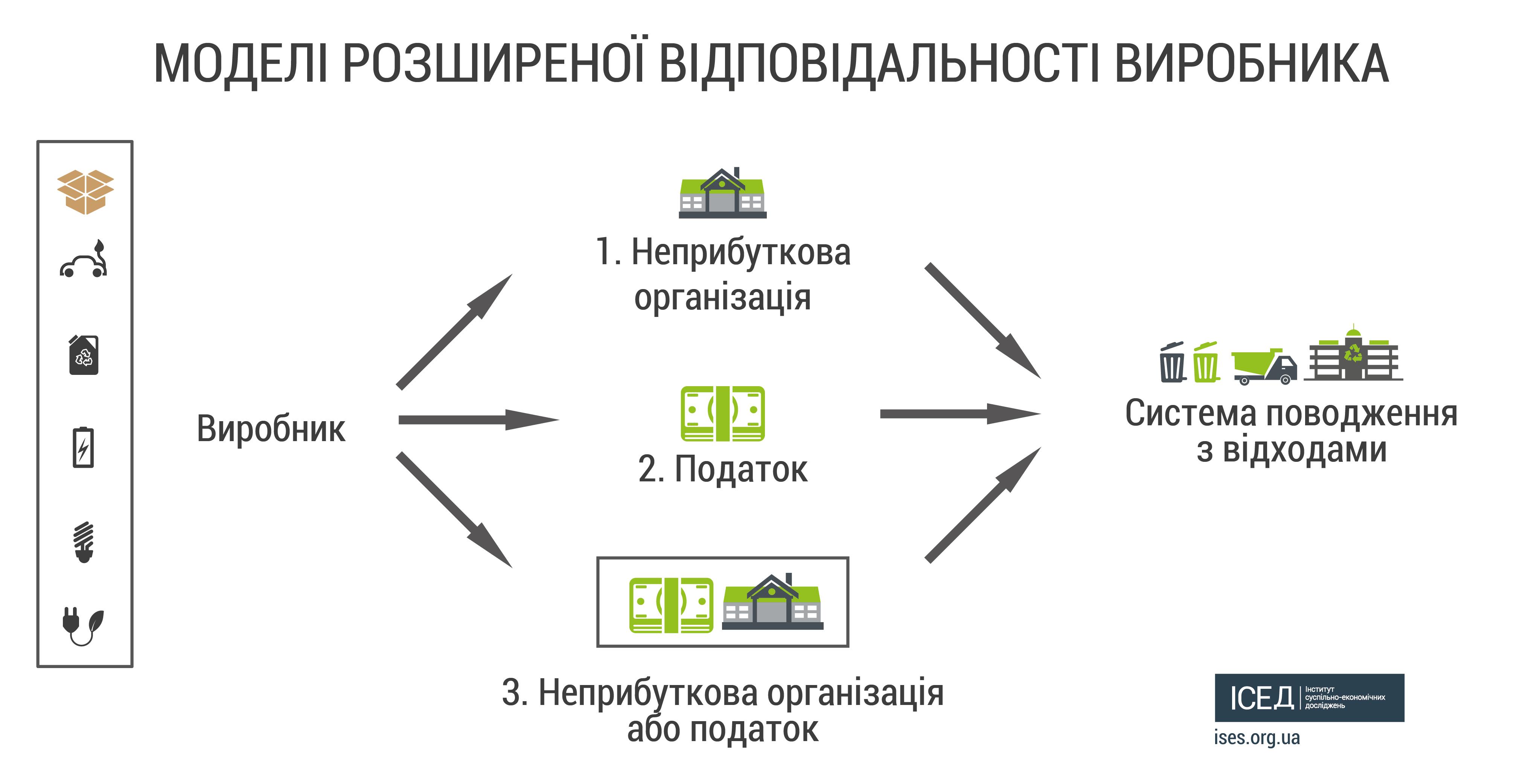 Три моделі поводження зі сміттям