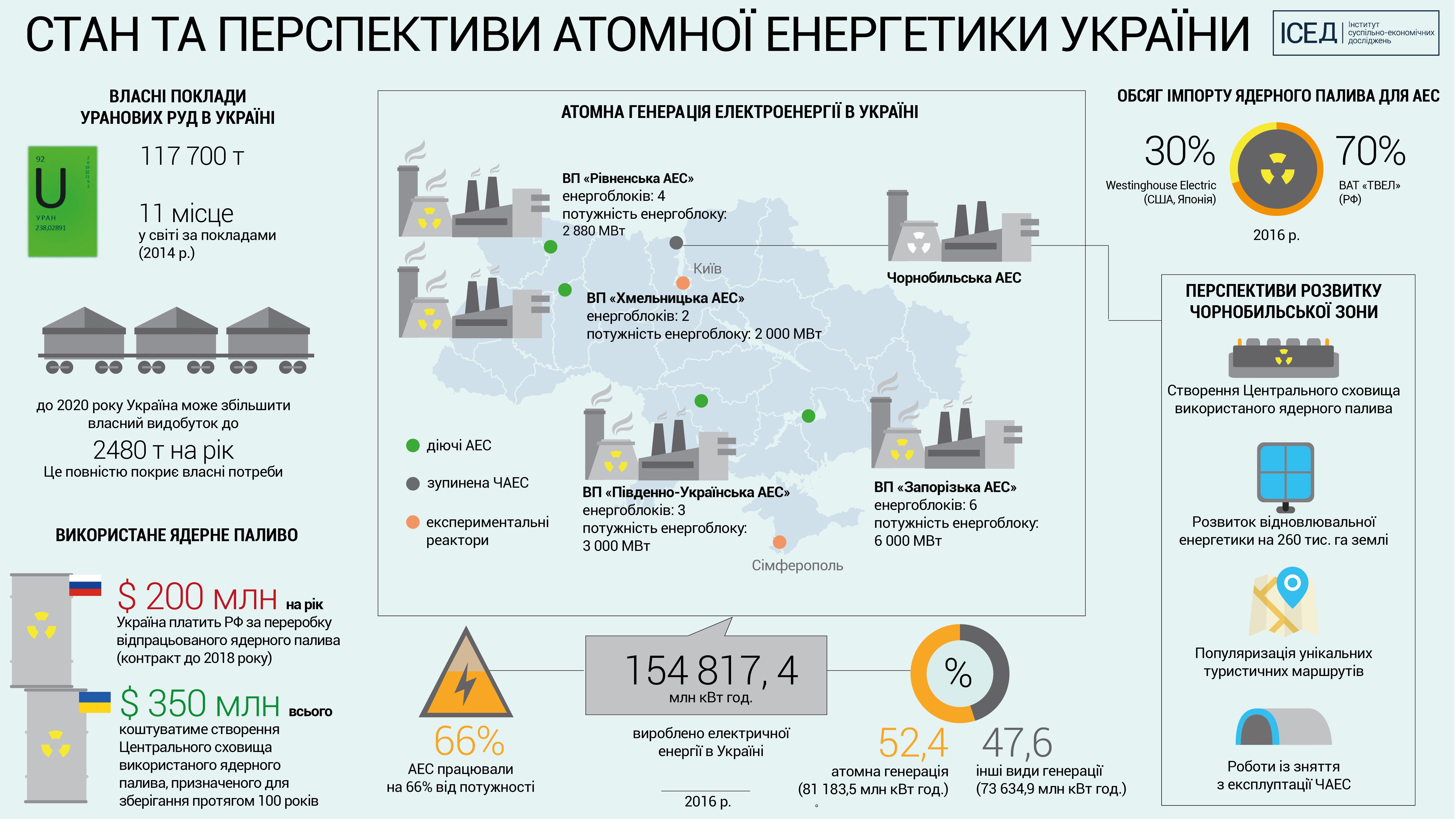 Перспективи розвитку Чорнобильської зони відчуження: ядерна безпека, переробка відходів, відновлювальна енергетика та туризм