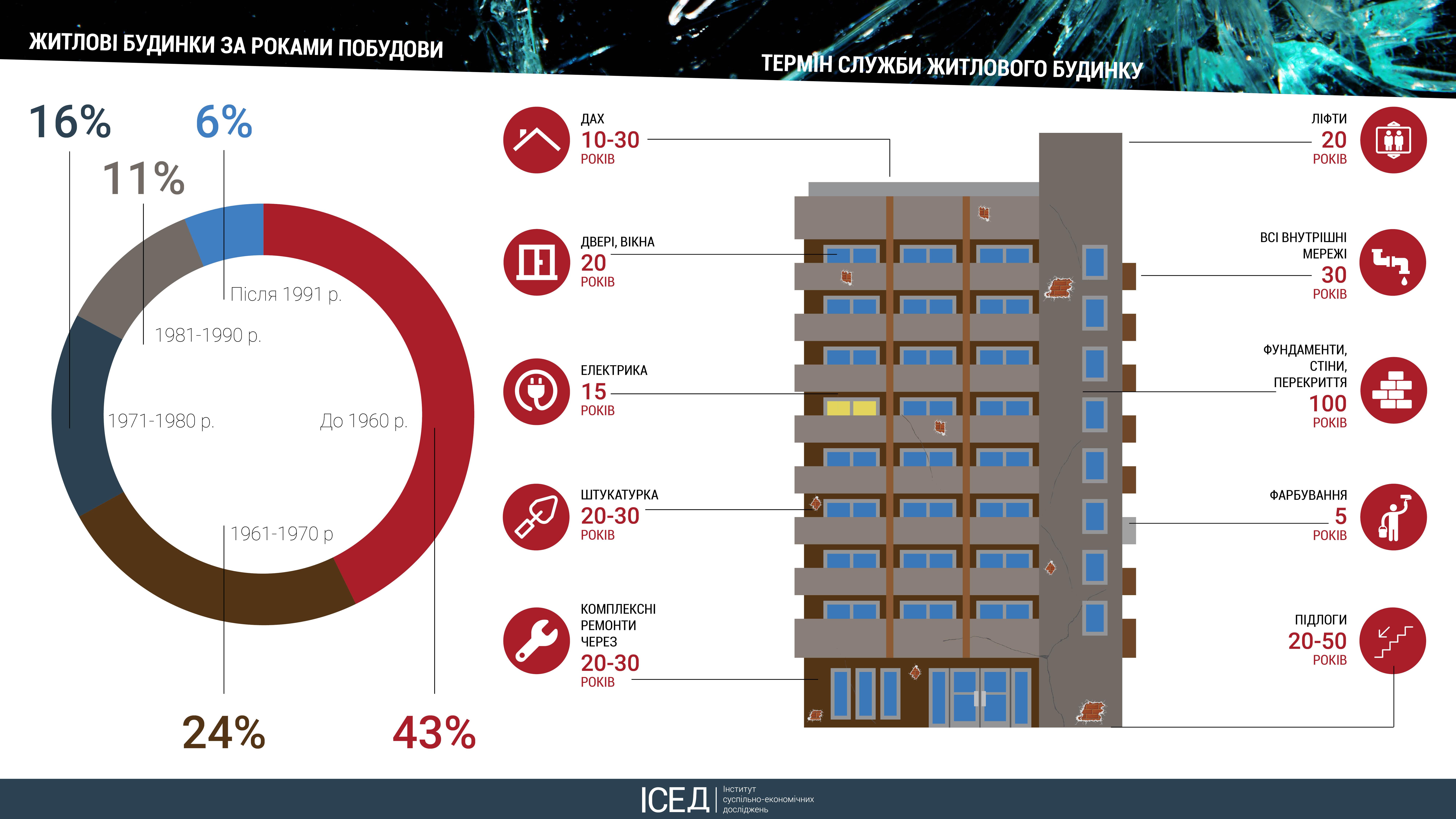 Стан житлового фонду України. Хто фінансуватиме масові капітальні ремонти будинків: мешканці чи держава?