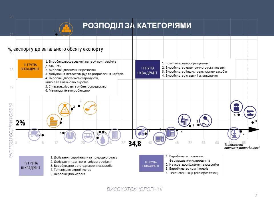 Щоб догнати Польщу чи країни Балтії,  Україна протягом 10 років має зростати щорічно 7%