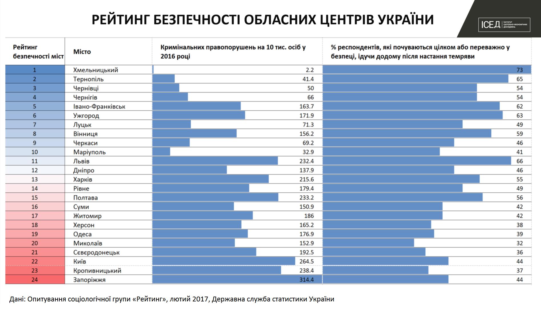 ІСЕД назвав найнебезпечніші обласні центри України